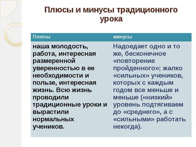 Плюсы и минусы традиционного урока Плюсы минусы наша молодость, работа, интер...