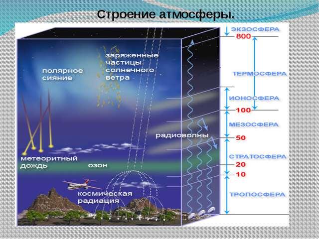 Строение атмосферы.