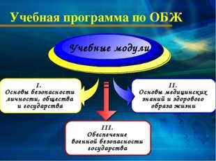 I. Основы безопасности личности, общества и государства Учебная программа по