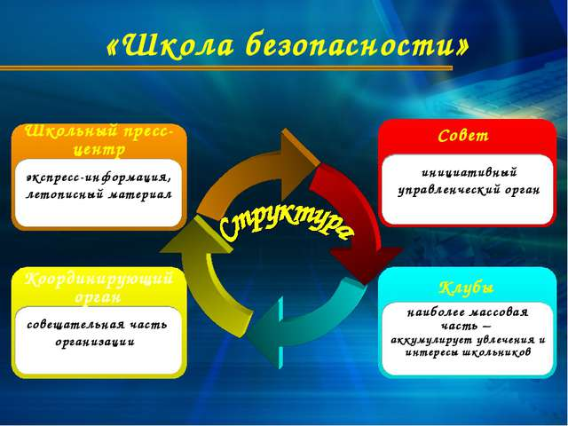 «Школа безопасности» Координирующий орган совещательная часть организации Шко...