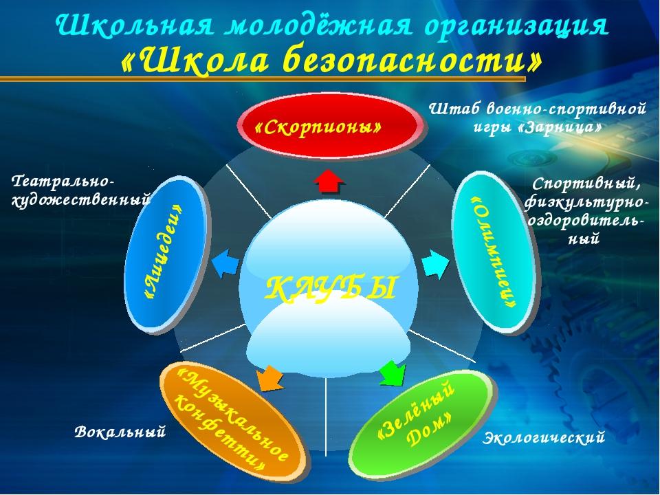 Школьная молодёжная организация «Школа безопасности» Вокальный Штаб военно-сп...