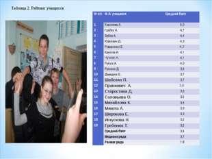 Таблица 2. Рейтинг учащихся № п/пФ.И. учащихсяСредний балл 1Королева А.5