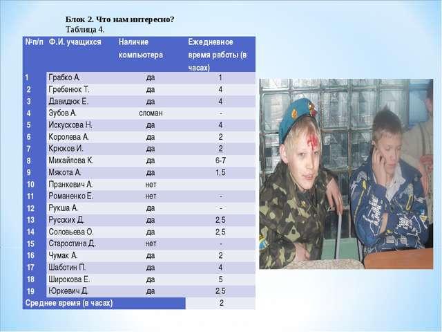 Блок 2. Что нам интересно? Таблица 4. №п/пФ.И. учащихсяНаличие компьютера...