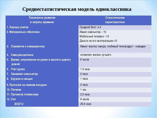 Среднестатистическая модель одноклассника Показатели развития и затраты време...