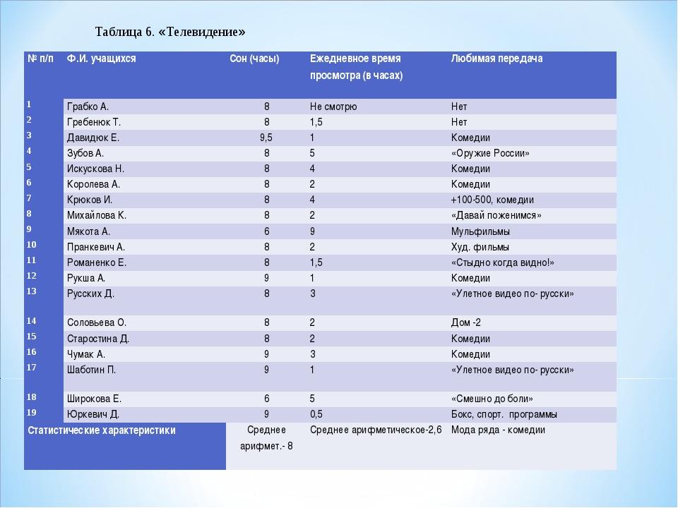 Таблица 6. «Телевидение» № п/пФ.И. учащихсяСон (часы)Ежедневное время прос...
