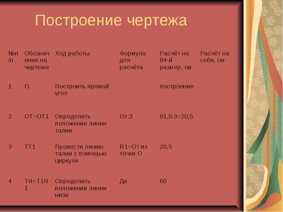 Построение чертежа №п/пОбозначение на чертежеХод работыФормула для расчёт...