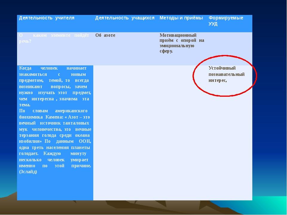 Деятельность учителя Деятельность учащихся Методы и приёмы Формируемые УУД О...