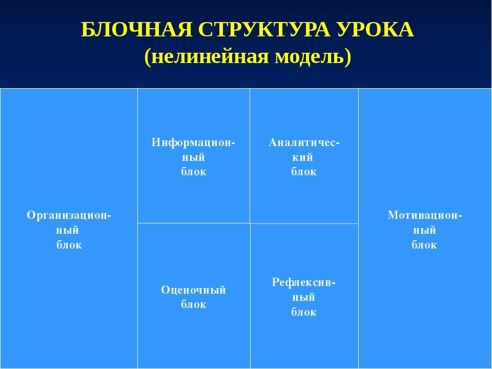 БЛОЧНАЯ СТРУКТУРА УРОКА (нелинейная модель) Организацион- ный блок Мотивацион...