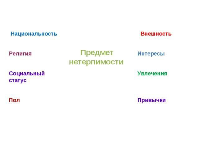 Предмет нетерпимости Национальность Религия Социальный статус Пол Внешность...