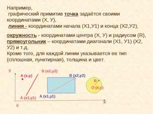 Например, графический примитив точка задаётся своими координатами (Х, У), лин
