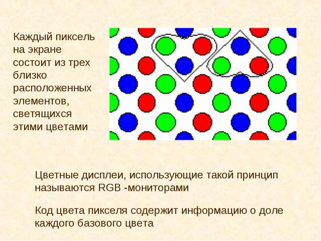 Каждый пиксель на экране состоит из трех близко расположенных элементов, свет...