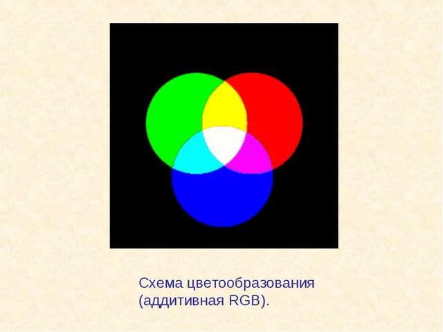 Схема цветообразования (аддитивная RGB).