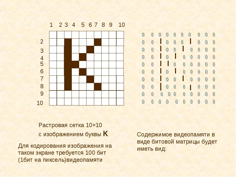 1 2 2 3 3 4 4 5 5 6 6 7 7 8 8 9 9 10 10 Растровая сетка 10×10 с изображением...