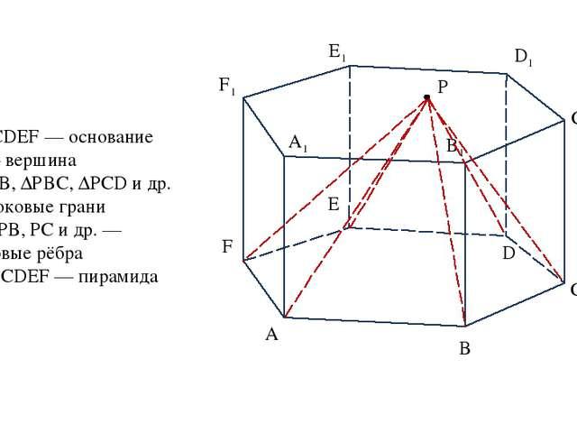 А В С D E F А1 B1 C1 D1 F1 E1 P ABCDEF — основание Р — вершина ∆РАВ, ∆РВС, ∆Р...