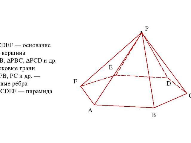 А В С D E F P ABCDEF — основание Р — вершина ∆РАВ, ∆РВС, ∆РСD и др. — боковые...