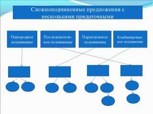 Сложноподчиненные предложения с несколькими придаточными Однородное подчинени