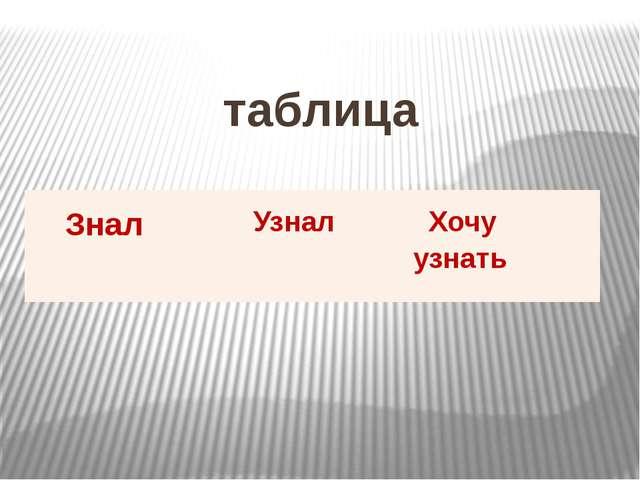 таблица Знал Узнал Хочуузнать