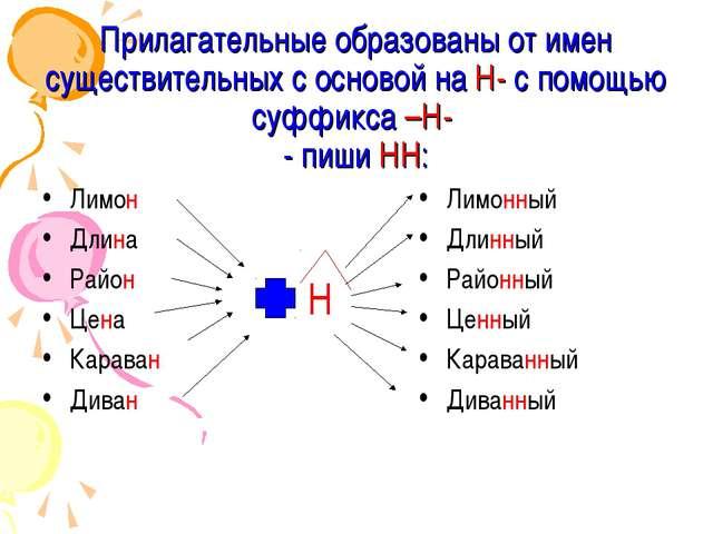 Прилагательные образованы от имен существительных с основой на Н- с помощью с...
