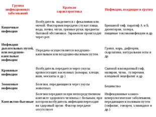 Группа инфекционных заболеванийКраткая характеристикаИнфекции, входящие в г