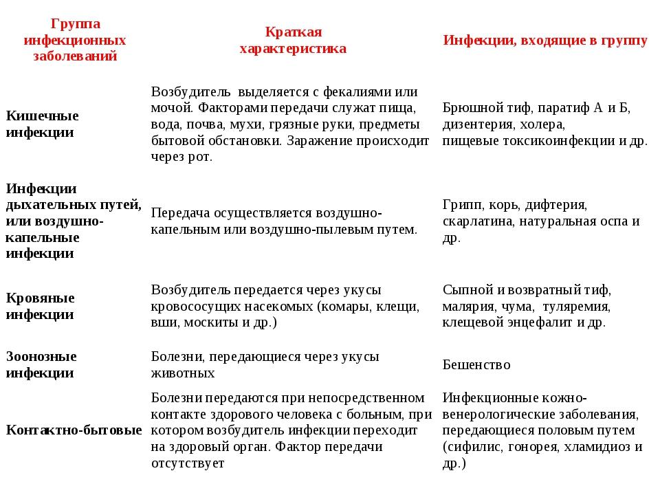 Группа инфекционных заболеванийКраткая характеристикаИнфекции, входящие в г...