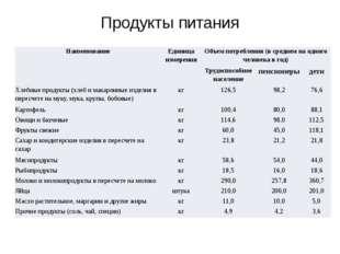Продукты питания Наименование Единица измерения Объем потребления (в среднем