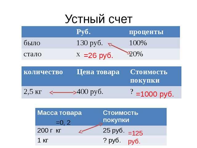 Устный счет =26 руб. =1000 руб. =0, 2 кг =125 руб. Руб. проценты было 130 руб...