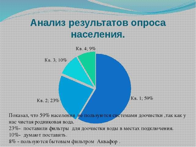 Анализ результатов опроса населения. Показал, что 59% населения не пользуются...