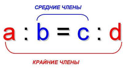 http://festival.1september.ru/articles/511984/img1.JPG