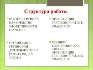 Структура работы РАБОТА В ГРУППАХ КАК СРЕДСТВО ЭФФЕКТИВНОСТИ ОБУЧЕНИЯ ОРГАНИЗ
