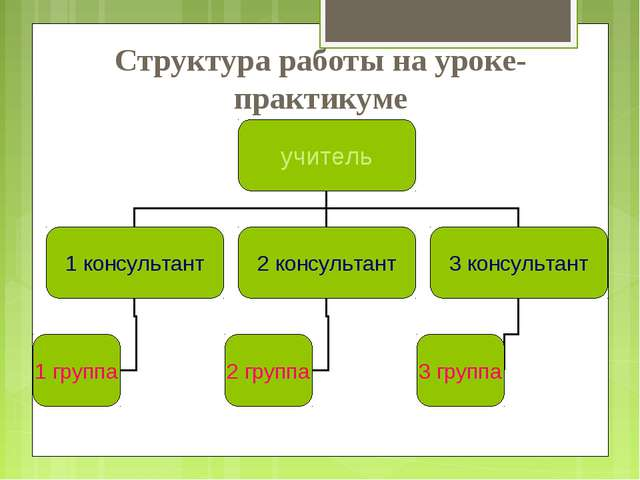 Структура работы на уроке-практикуме