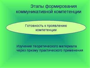 Этапы формирования коммуникативной компетенции Готовность к проявлению компе