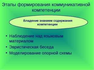 Этапы формирования коммуникативной компетенции Наблюдение над языковым матери