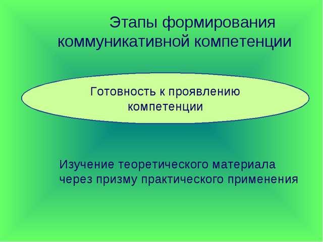 Этапы формирования коммуникативной компетенции Готовность к проявлению компе...