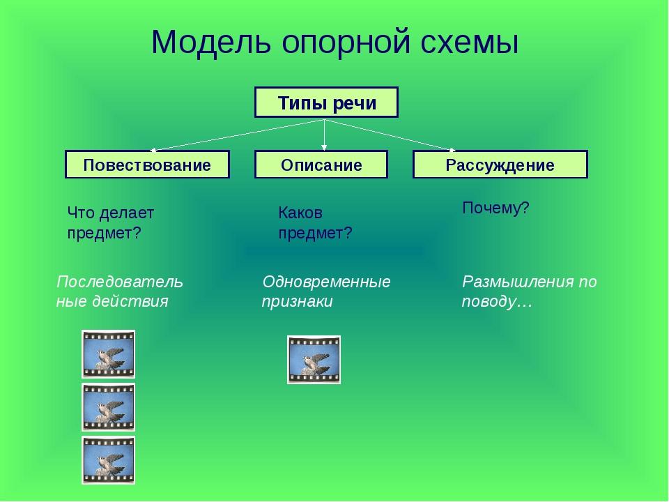 Модель опорной схемы Типы речи Повествование Описание Рассуждение Что делает...