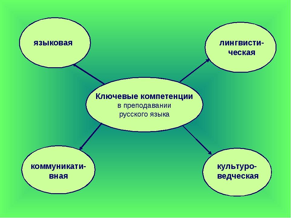 Ключевые компетенции в преподавании русского языка языковая лингвисти-ческая...