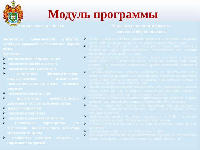 Модуль программы Направление, ценности Виды деятельности и формы занятий с об...