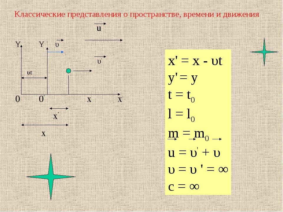 Классические представления о пространстве, времени и движения Y Y ' υ υt 0 0'...