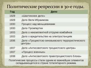 ГодДело 1928 «Шахтинское дело» 1928 Дело Вели Ибраимова 1930 Процесс над