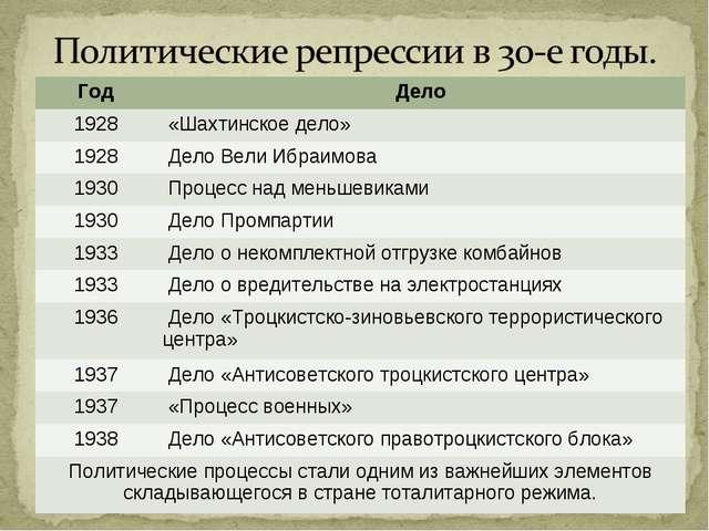 ГодДело 1928 «Шахтинское дело» 1928 Дело Вели Ибраимова 1930 Процесс над...
