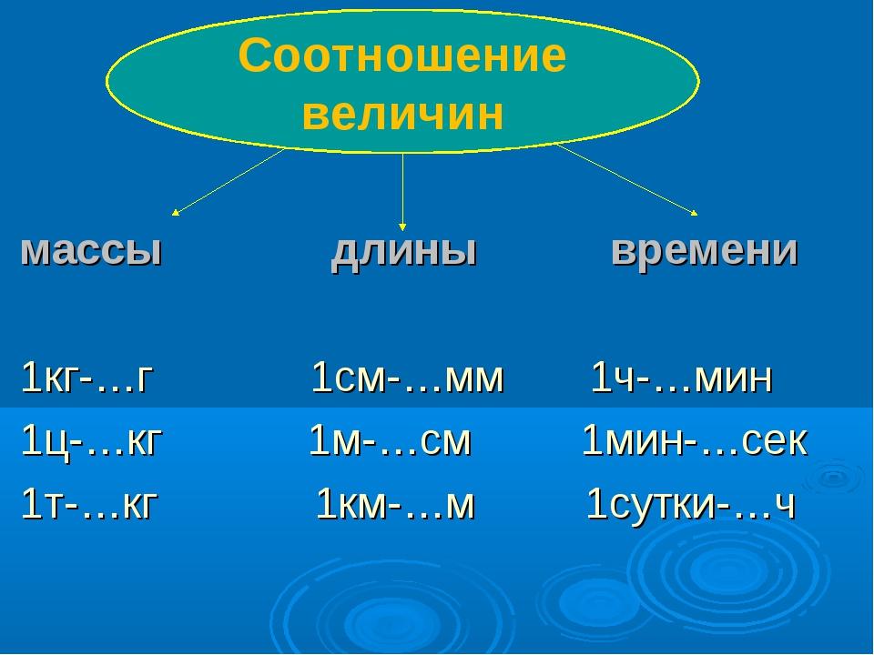 массы длины времени 1кг-…г 1см-…мм 1ч-…мин 1ц-…кг 1м-…см 1мин-…сек 1т-…кг 1к...