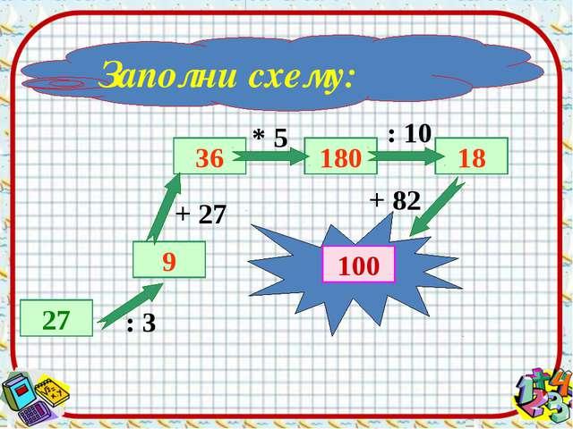 27 9 36 100 180 18 : 3 + 27 * 5 : 10 + 82 Заполни схему: