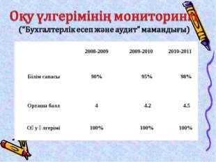 2008-2009 2009-2010 2010-2011 Білім сапасы 90% 95% 98% Орташа балл 4