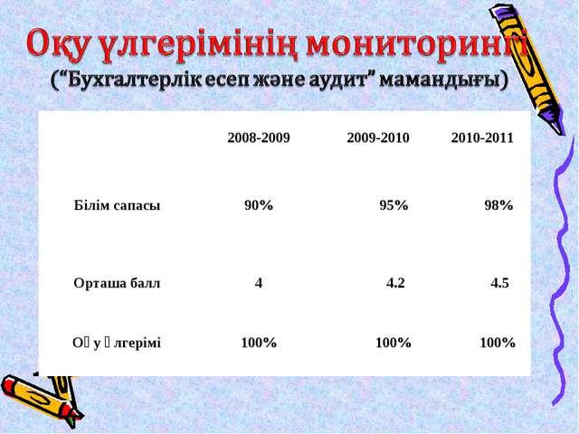 2008-2009 2009-2010 2010-2011 Білім сапасы 90% 95% 98% Орташа балл 4...