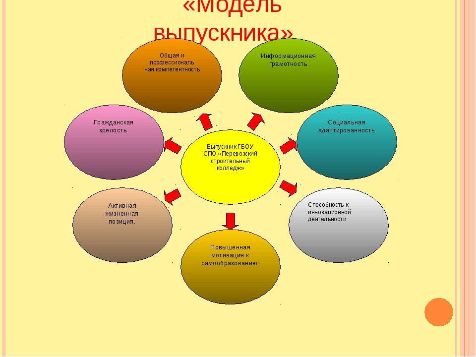 «Модель выпускника»