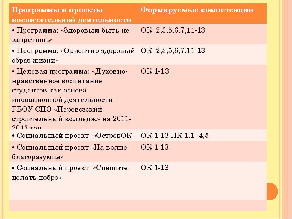 Программы и проекты воспитательной деятельностиФормируемые компетенции Прогр...