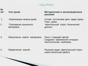 ХОД УРОКА: № п/п Этап урока Методические и организационные указания 1. Орган
