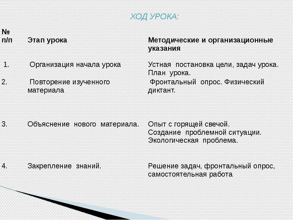 ХОД УРОКА: № п/п Этап урока Методические и организационные указания 1. Орган...
