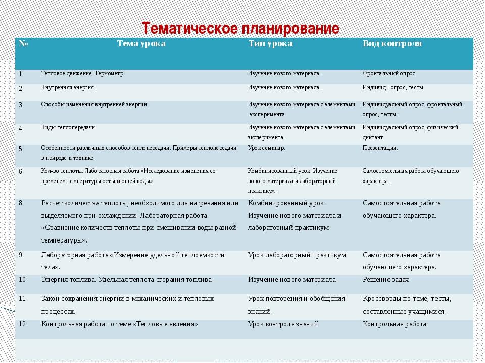 Тематическое планирование № Тема урока Тип урока Вид контроля 1 Тепловое движ...