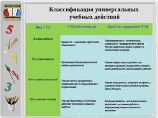 Классификация универсальных учебных действий Вид УУД УУД обеспечивает Краткое