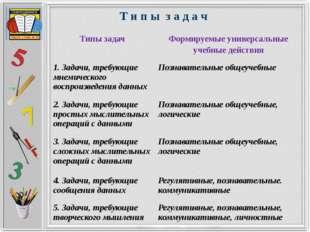 Т и п ы з а д а ч Типы задач Формируемые универсальные учебные действия 1. З